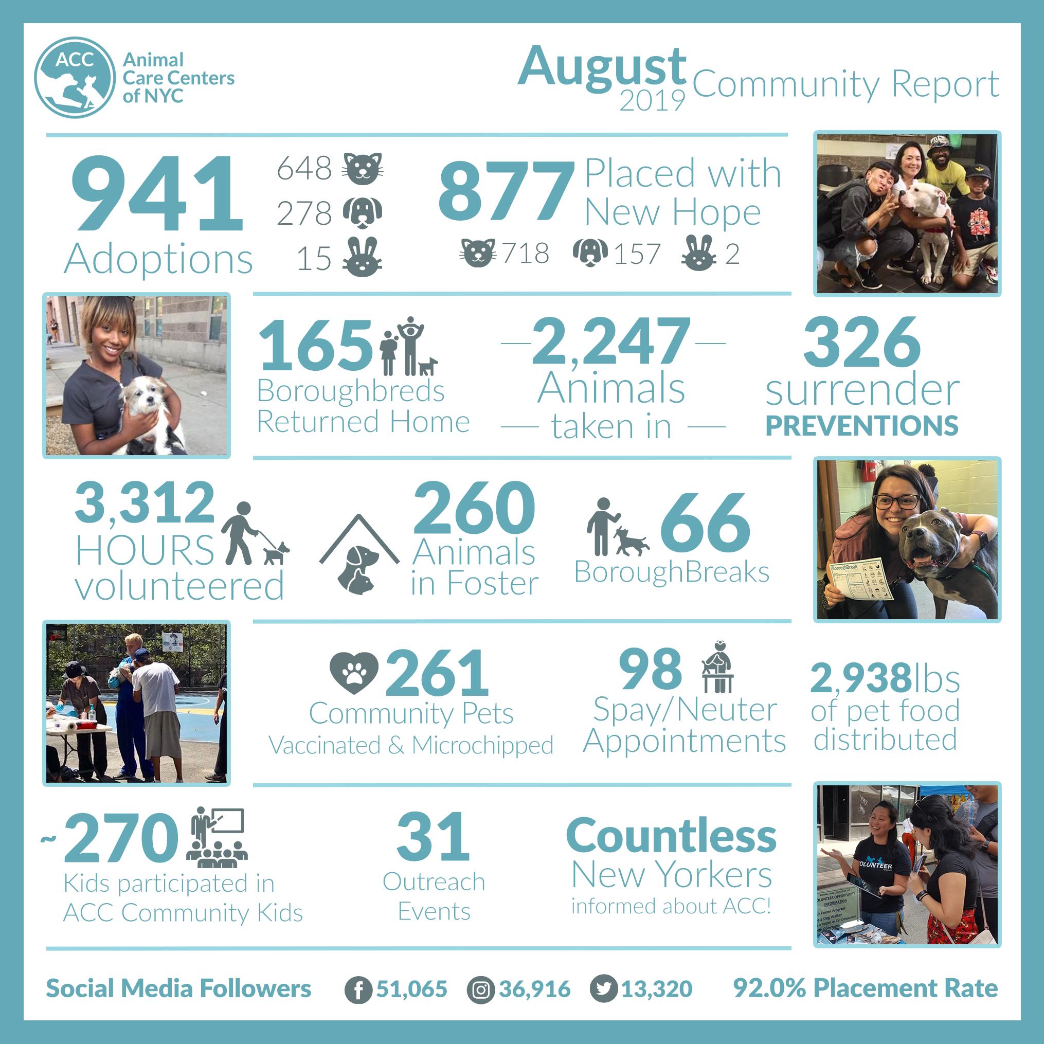 Community Report August 2019