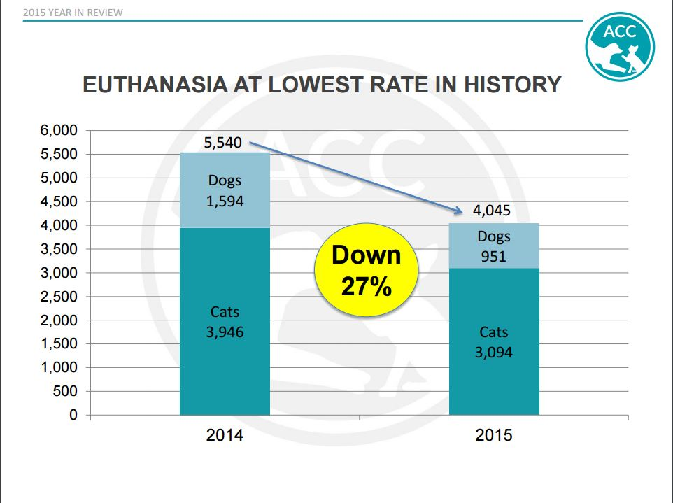 Euthanasia chart 2014 and 2015
